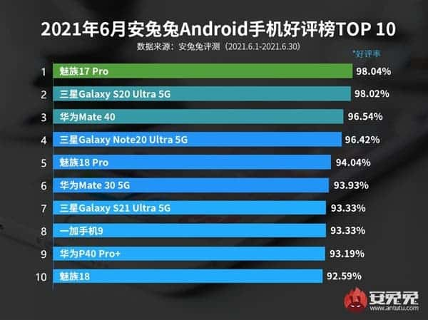 """Top 10 """"highly-rated"""" Android smartphones"""