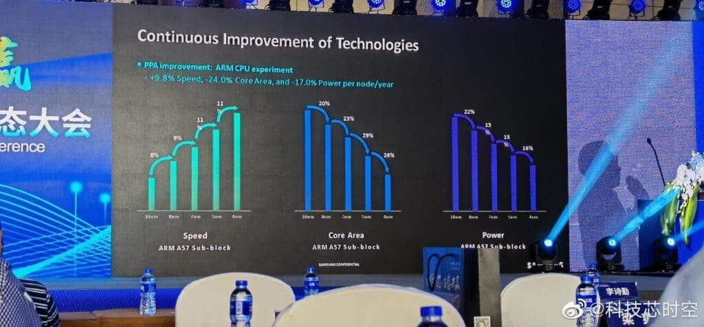 Samsung 3GAP 3nm process