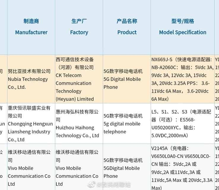 Nubia Red Magic 6S Pro 3C certification