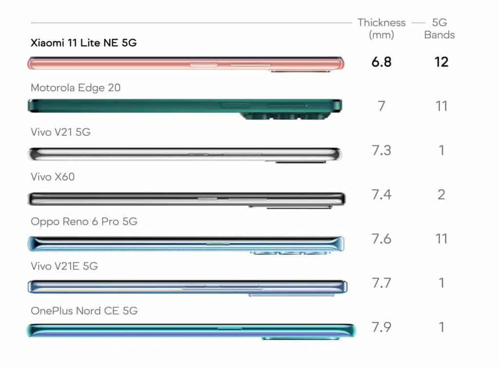 Xiaomi 11 Lite NE 5G 5G Bands in India