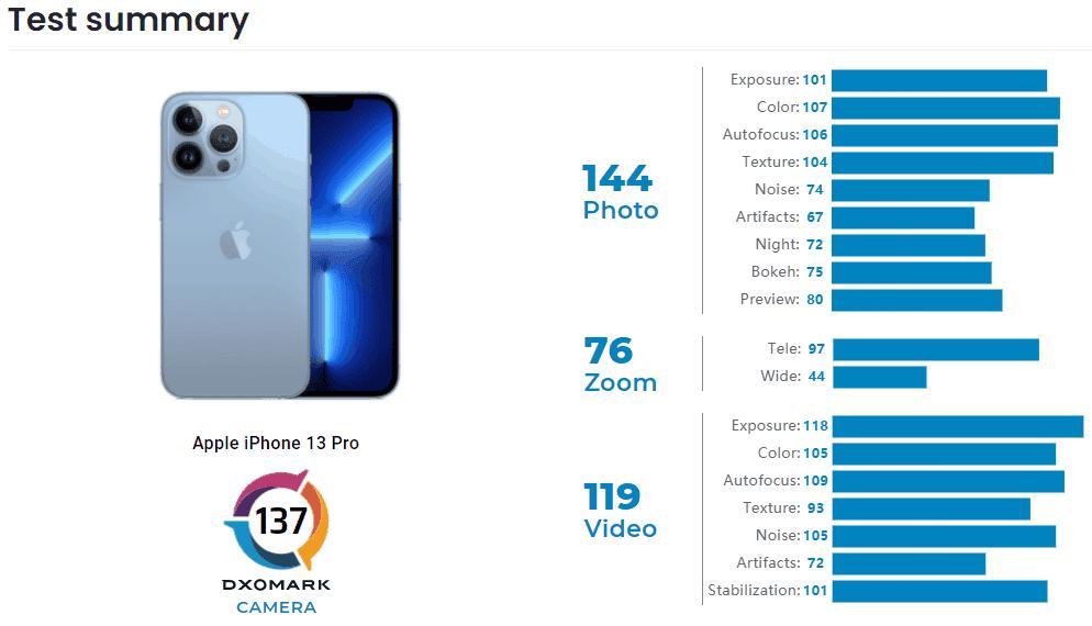 Hasil uji kamera iPhone 13 Pro