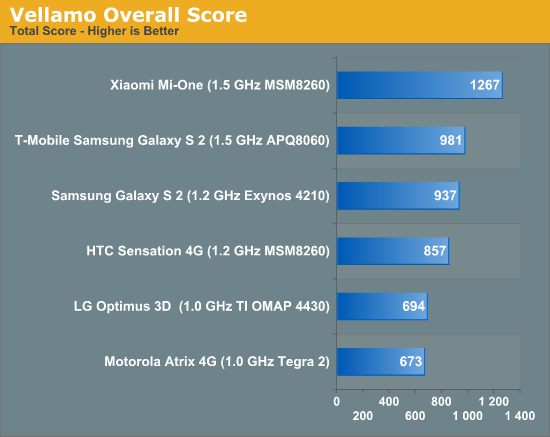 xiaomi benchmark,xiaomi speed test