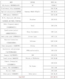 iPhone 4 component price list