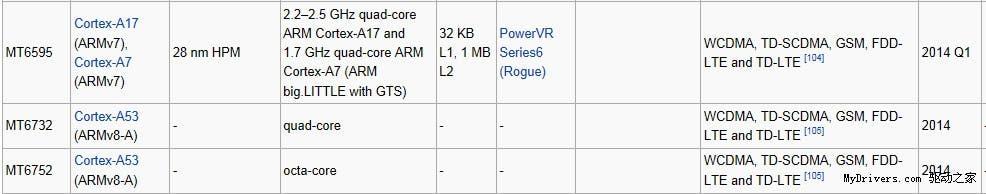 64-bit mediatek specifications