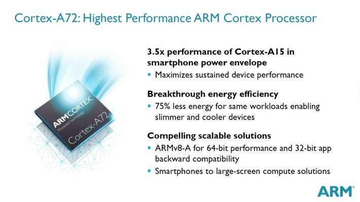 Cortex-A72-Highest-Perf-ARM-Cortex-Proc-710x399