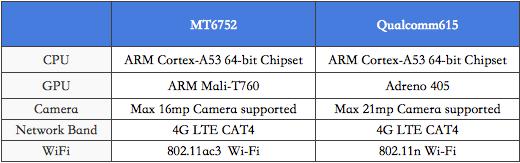 mediatek mt6752 vs snapdragon 615