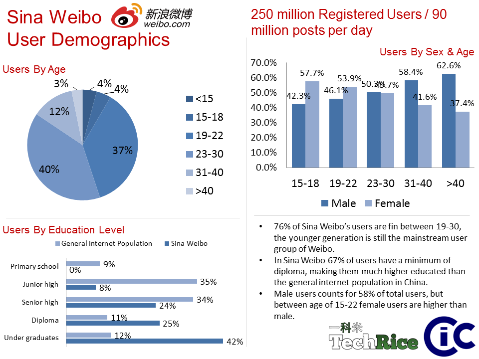 Sina Weibo Reaches 250 Million Users!