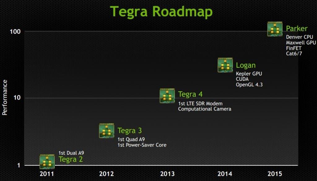 Tegra Roadmap