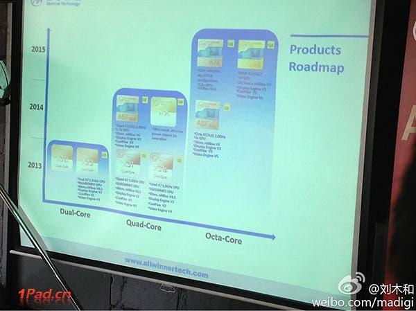 allwinner roadmap