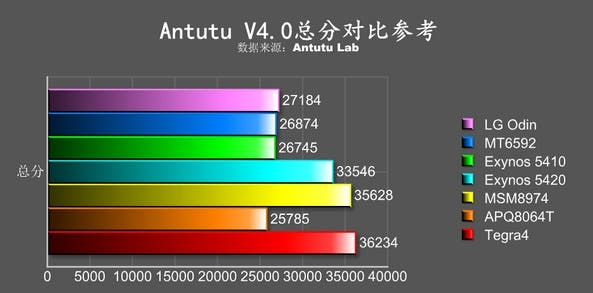 LG octa-core Odin chipset gets AnTuTu benchmarked