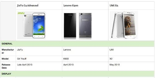 compare chinese phones on gizchina