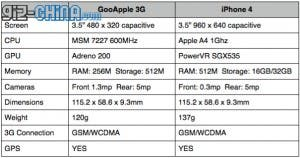 gooapple iphone 4 comparison table
