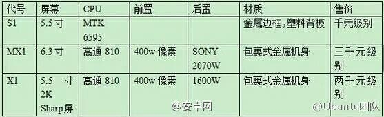 letv phone specificaitons