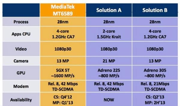 mediatek mt6589 quad-core