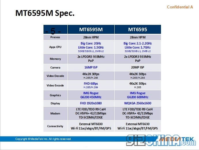 mediatek mt6595 comparions