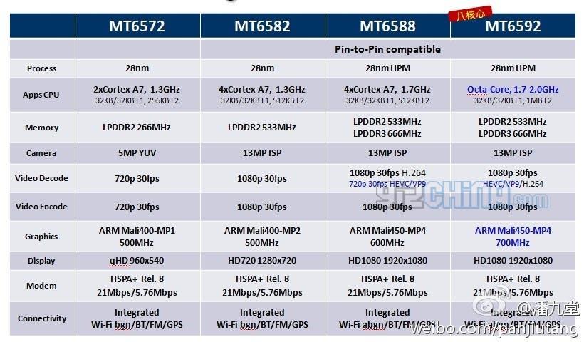 mtk6592 full specifications