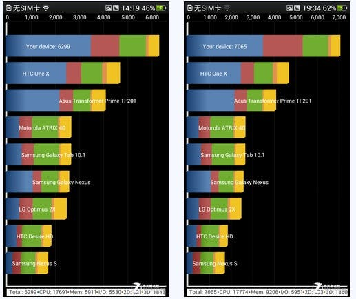 oppo find 5 quadrant Oppo Find 5 Benchmarks released