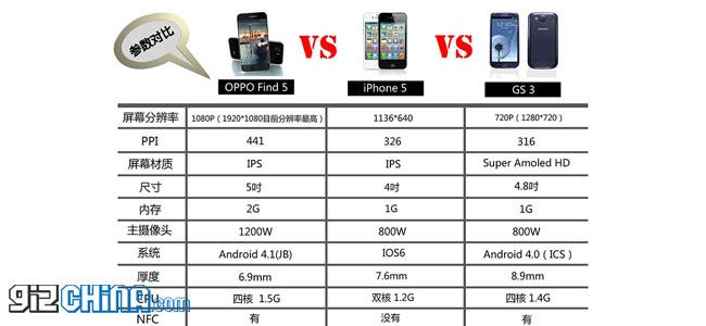 Oppo Find 5 vs iPhone 5 vs Samsung Galaxy S3!