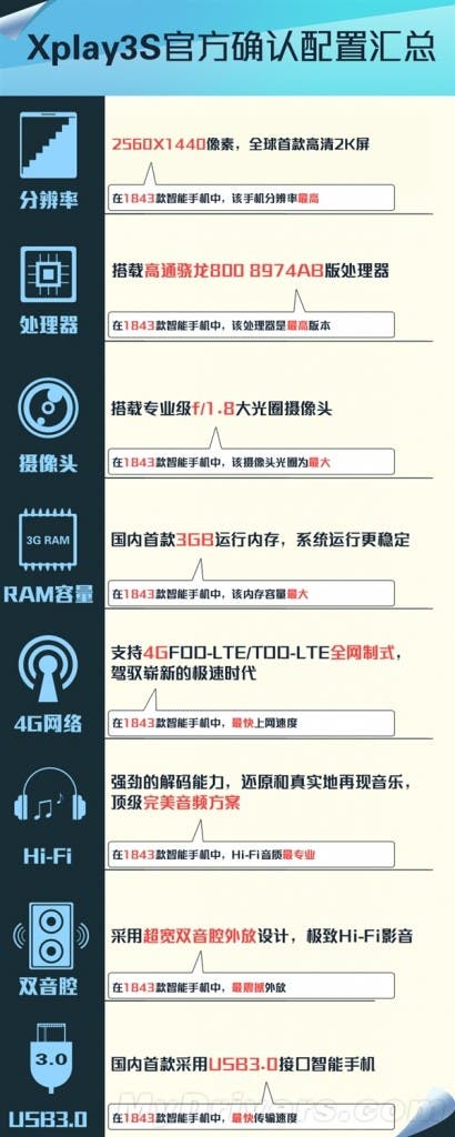 vivo xplay 3s specifications