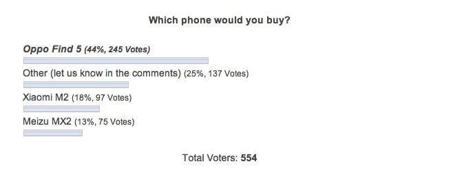 which chinese phone would you buy