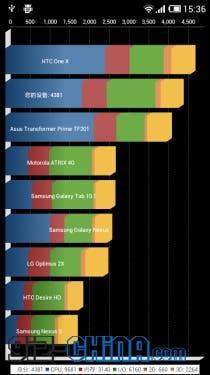 xiaomi m1s benchmarks