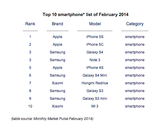Xiaomi top 10 Xiaomi rompe os 10 smartphones mais vendidos no mundo!  Duas vezes!